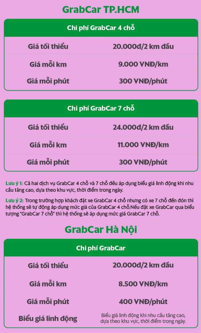 Bảng giá cước cho GrabBike ở khu vực Hà Nội và TP.HCM