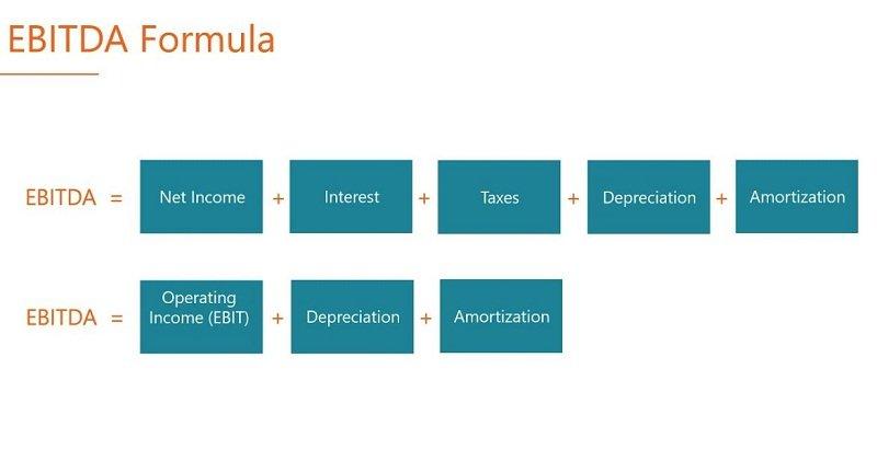 Cách tính Ebitda trong báo cáo tài chính