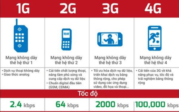 3G và sự khác biệt của 3G so với 2G và 4G