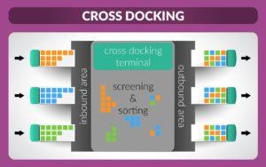 Cross docking là gì Những điều cần biết về Cross docking