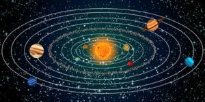Hệ mặt trời và trái đất, sự quay tự động quanh trục của trái đất